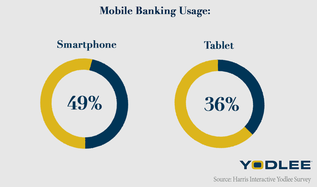 how to use mobile banking