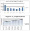 Building Permits Increase in Massachusetts