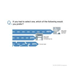 HNTB America THINKS tolling infographic 1