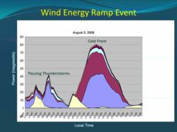 Wind Energy Ramp Event