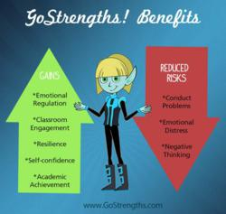 Benefits of SEL Skills