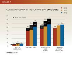 Comparative Data in the Fortune 500: 2010-2012