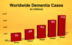 gI 69298 Growth%20in%20Worldwide%20Dementia%20Cases Acuity Games Responds to Brain Games Are Bogus