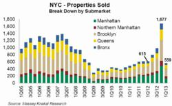 New York City Properties Sold - Broken Down by Submarket