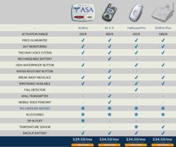 Medical Alert System Comparison