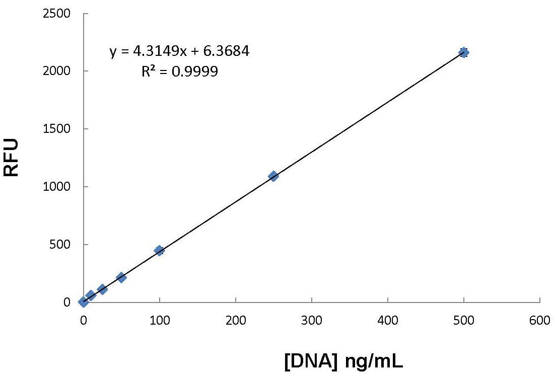 AMRESCO's New Fluorescent DNA Quantitation Kit Uses a Highly