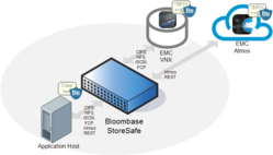Bloombase StoreSafe is Interoperable with EMC VNX, Atmos and NetWorker