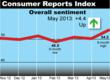 Consumer Reports Index: Consumer Sentiment Jumps to Highest Level...