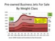 Pre-Owned Business Jets For Sale By Weight Class