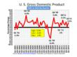 U.S. Gross Domestic Product - Continuous 2009-2013 by Quarter