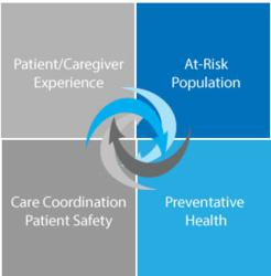 Accountable Care Organizations Quality Measures