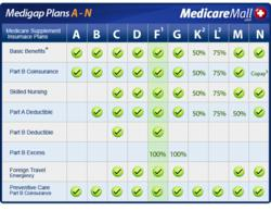 Medicare Supplement Insurance Plan Comparison