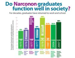 Chart of Studies Showing Percentage of Narconon Program Graduates