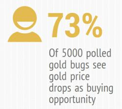 73% of gold bugs see gold price drops as buying opportunity