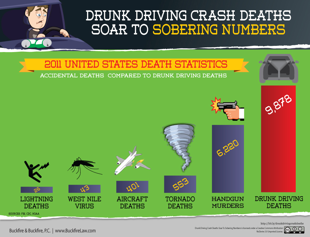 the shoking statistics of deaths caused by drunk driving Driver safety education more than 10,000 people die on our roadways due to drunk driving motor vehicle crashes are the leading cause of death for 15-20.