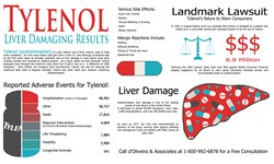 Tylenol Lawyer acetamoinophen liver damage and side effects infographic