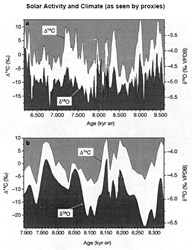 Solar cycles drive climate change on earth