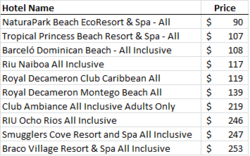 All-Inclusive resort pricing