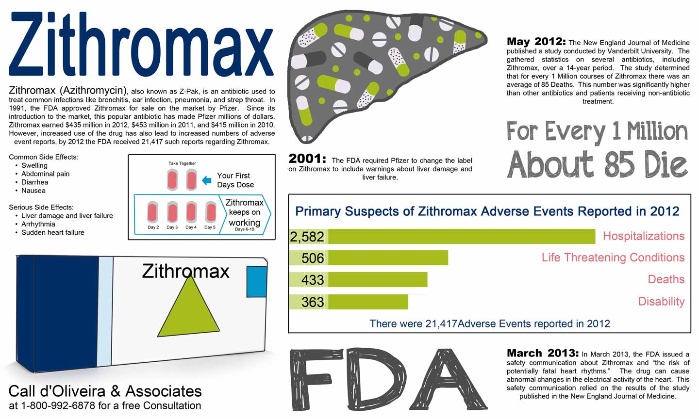 Zithromax Side Effects Sun