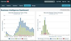 HireIQ Business Intelligence Dashboard