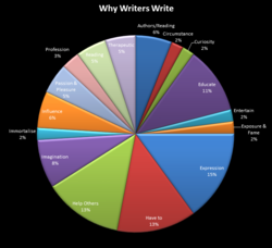 Why Writers Write - Breakdown by percentages.