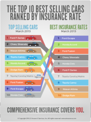 EINSURANCE.com Best Insurance Rate Winner