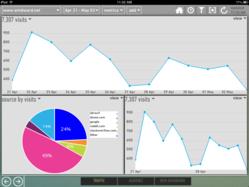 Dash, the new iPad Google Analytics app from Windward