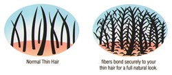 The Bosley and Toppik hair fibers attach to the hair strands covering up bald spots and adding the appearance of thickness to thinning hair.