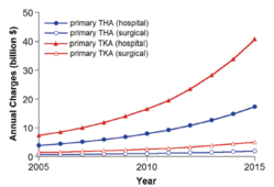Figure 1. Projected Procedural Charges for Primary THA and Primary TKA (1)