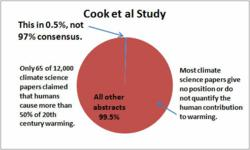 Graph shows faulty methodology of Cook study