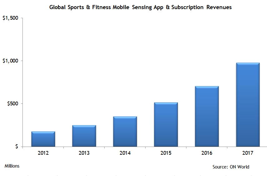 $975 Million Sports & Fitness Mobile Sensing App Market in