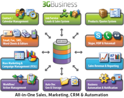 Business CRM, Small Business Software, Business Software, Sales Software, all in one business software