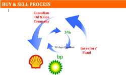 buy-sell-process