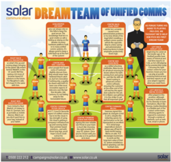 How would a Unified Communications dream team look? We've helped Alex Ferguson pick his first dream team!
