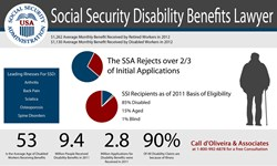 Social Secruity Disability Statistics Infographic