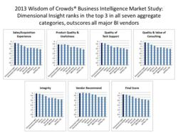 2013 Wisdom of Crowds® Business Intelligence Market Study: Dimensional Insight ranks in the top 3 in all seven aggregate categories, outscores all major BI vendors