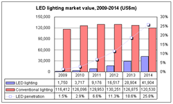 Reasearch showing the rapid growth of led lamp market share, projected to reach 25.8% by 2014