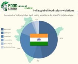 Food Sentry Analysts Have Compiled 15 Months' Worth of Data on India's Food Safety Violations