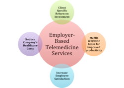 Telemedicine Solutions for Employers