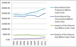 Natural Gas Production and Consumption