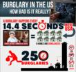 Data Shows U.S. Ranks No. 1 in the World with a Burglary Every 14...