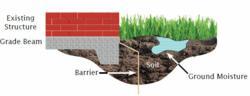 Foundation Waterproofing Membrane Moisture Barrier
