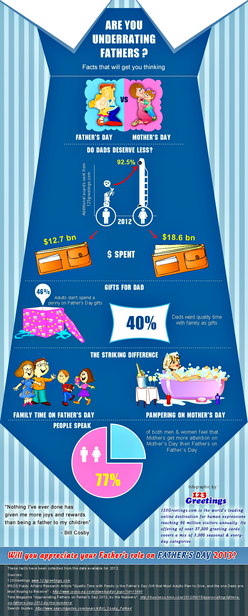 father u0026 39 s day infographic release by 123greetings com  are fathers underrated