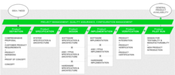 embedded systems & IoT turn-key development process