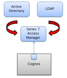 Change Cognos authentication providers
