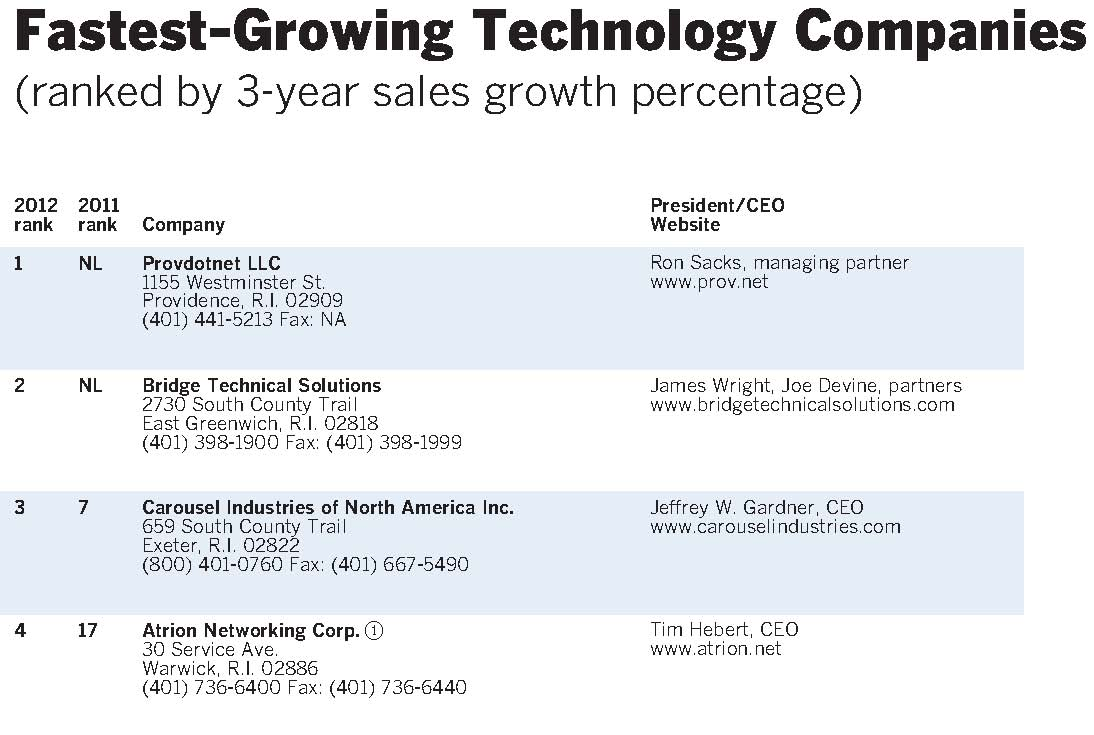 fastest growing computer companies of our Stl on-site is one of the fastest growing computer and networking support companies in the st louis  and we keep our team informed and trained on.