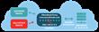 Remote ddos protection for websites