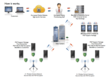 How Mobile Encryption works