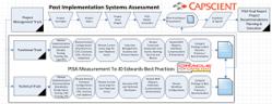 CAPSCIENT Post Implementation System Assessment