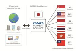 Leading Japanese Payment Solutions Provider, GMO Payment Gateway to